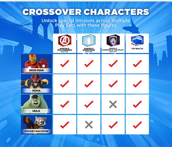 Marvel Disney Infinity Special  Missions