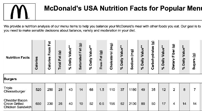 21 Day Fix McDonald's Nutrition Info