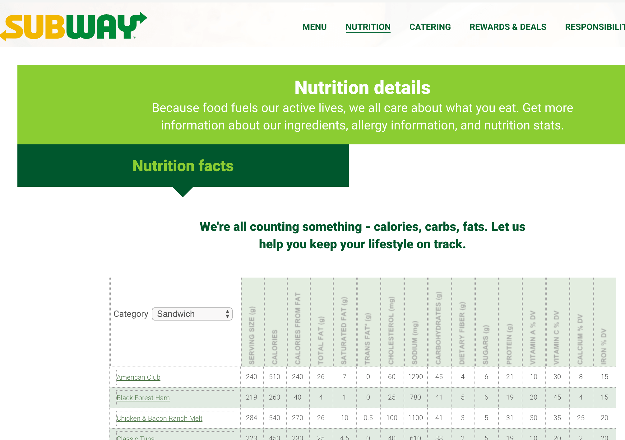 21 Day Fix Subway Nutrition Info