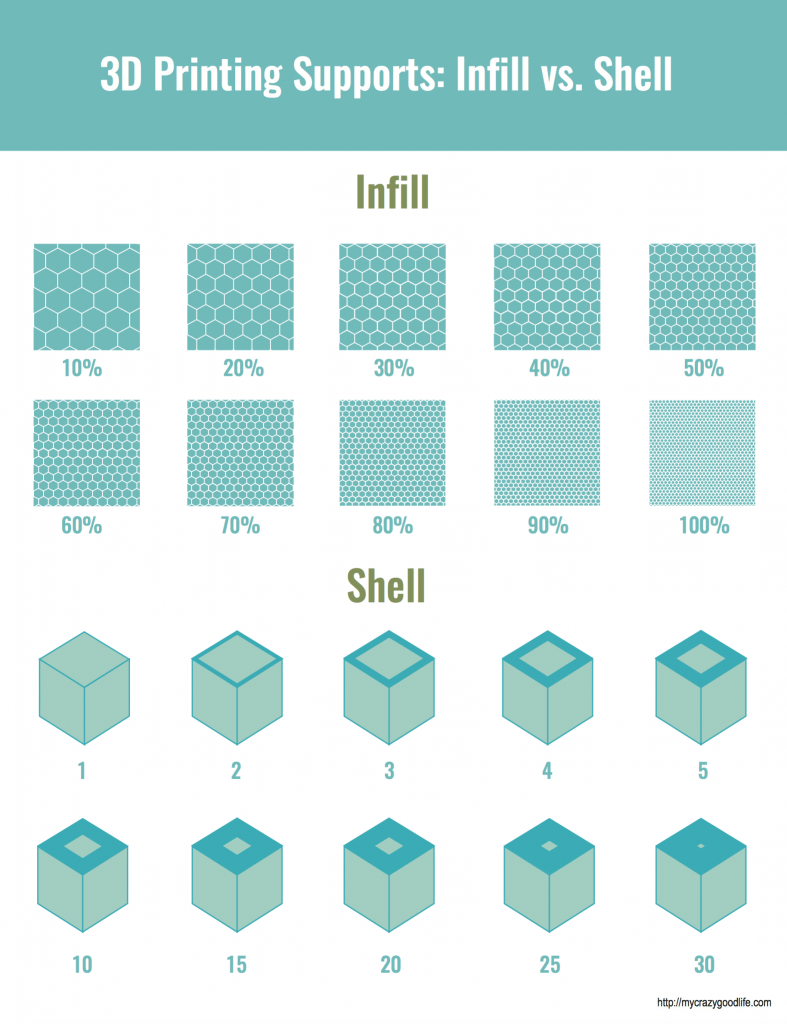 If you're just starting with 3D Printing, it's important to know the difference between infill and shell. Not understanding these terms could prove to be a very expensive mistake!