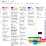 Updated 21 Day Fix Food List