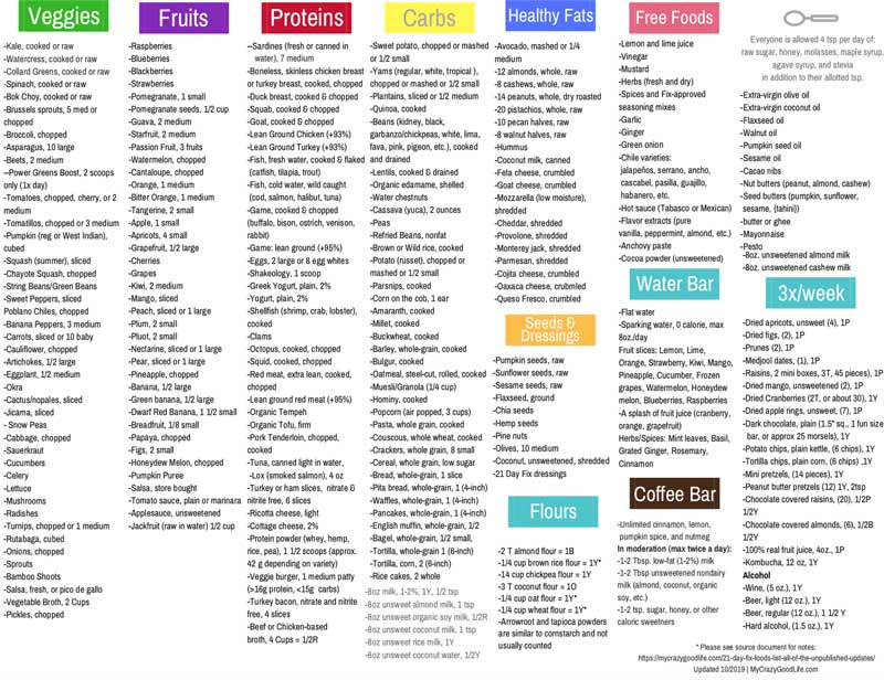 Updated 21 Day Fix Food List Free Printable